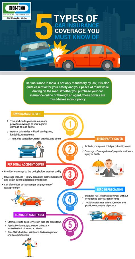 Learn about types of auto insurance coverage with geico. 5 Types of Car Insurance Coverage You Must Know (con imágenes)   Autos