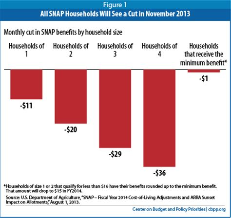snap benefits phone number thanksgiving on food sts by the numbers the lowdown
