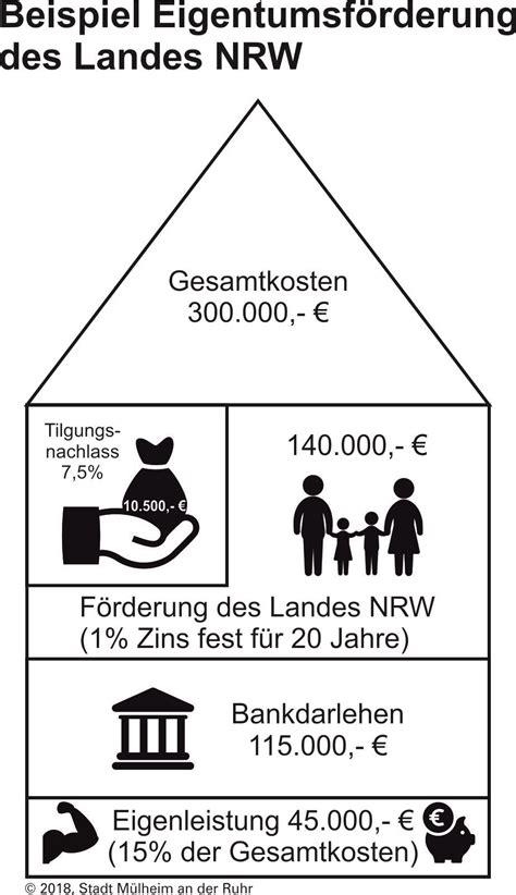 Die Baufinanzierung Ihr Weg Ins Eigene Zuhause by Quot Der Weg Ins Eigene Zuhause Quot Mit F 246 Rdermitteln Des Landes