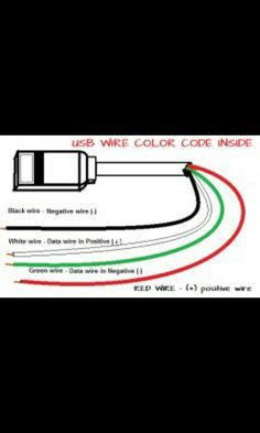 usb wire color code the four wires inside usb photos coding usb and technology