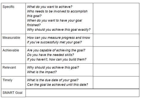 ultimate smart goals template  achieving