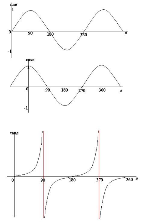 Sin, Cos, Tan Graphs  The Three Formulae  Gcse Maths Study Guide