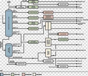 Oil Refinery Petroleum Refining Processes Process Flow