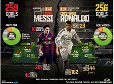La Liga Goal Comparison Lionel Messi vs Cristiano