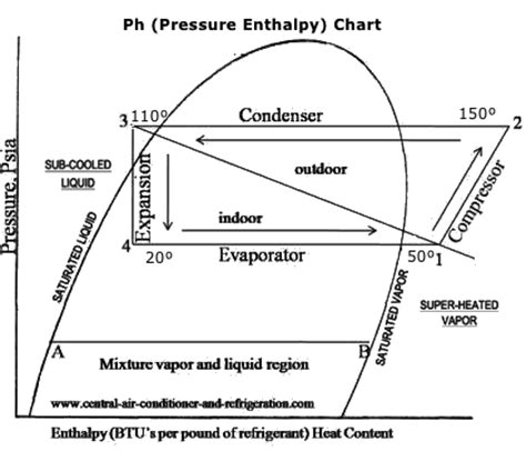 Heat Pressure Diagram by Air Conditioning