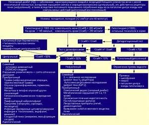 Лечение несахарного диабета беременных
