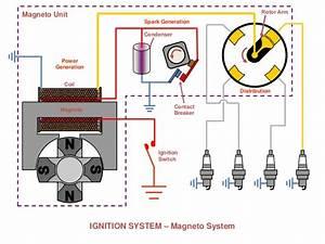 Piston Engines  Ignition