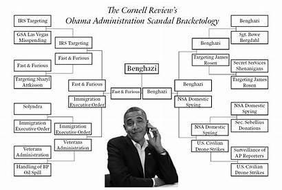 Obama Scandal Administration Lies Scandals Brackets Bracketology