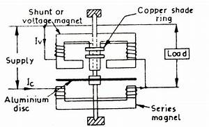 Vector Wattmeter Diagram Of Induction