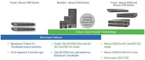 Homegrown 25G Chips Help Cisco Hold The Switch Line
