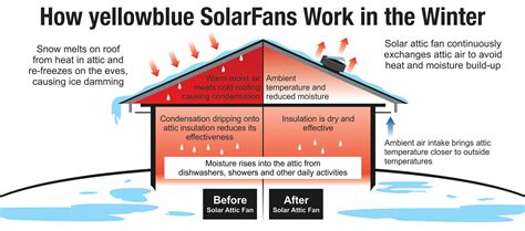How Does A Solar Powered Attic Fan Work Yellowblue