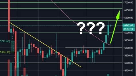 What will be bitcoin worth in 2030? Bitcoin Soars 18% and Breaks $6000: Is The 2020 Bottom Confirmed? BTC Price Analysis & Overview