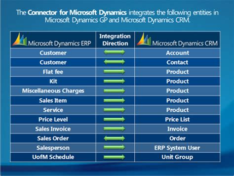 Connect To Power Bi Templates D365 by Microsoft Dynamics Connector Integrating Erp And Crm