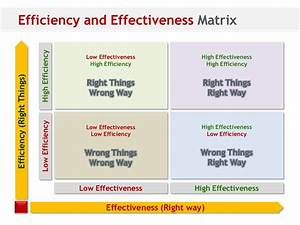 Iatf 16949 2016 Process Effectiveness And Efficiency