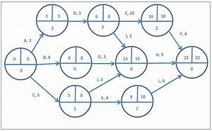 How To Draw A Network Diagram For A Project  Network Diagram Software  2019