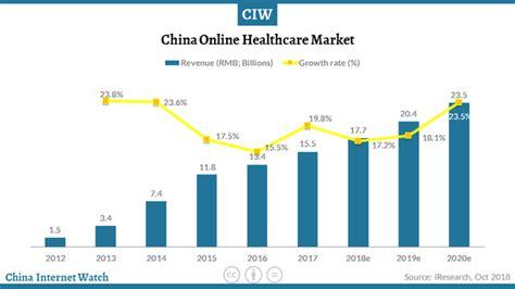 China's Online Healthcare Market 2012-2020e – China ...