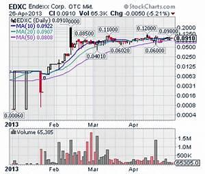 EDXC | Endexx P... Pot Stock Quotes