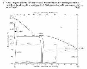 Solved  2  A Phase Diagram Of The Fe