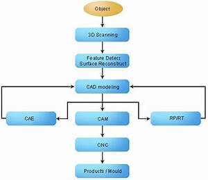 Reverse Engineering Flowchart