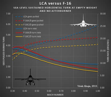 How Advanced Is Tejas Compared To Other Fighter Planes And