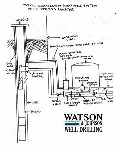 Saint Mary U2019s County Well Drilling Service