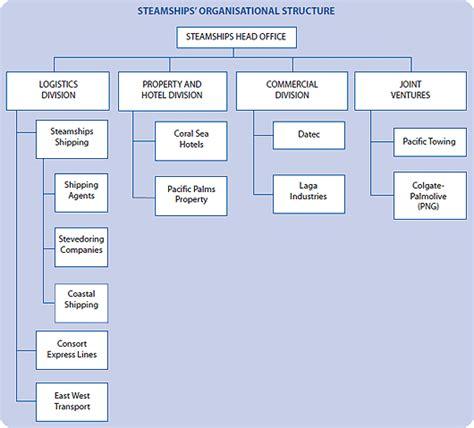 Steamships Ltd. - Organisational Structure