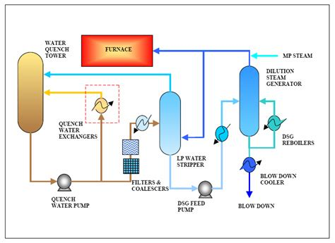 Paint Proces Flow Diagram by Process Flow Diagram Of Water Quench Tower And Dilution