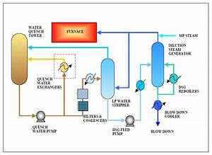 Process Flow Diagram Of Water Quench Tower And Dilution