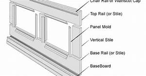 Diagram With Part Names For Wainscoting