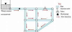 Schematics Of A Water Distribution Network