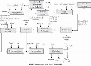 Optimal Design For An Ethanol Plant Combining First And