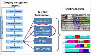Space Management In Category Management Process Source