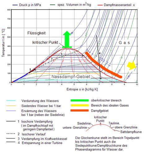 reaktionsenthalpie und entropie aus  berechnen