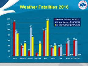 Cost Of Living Chart 2017 Comparing Hurricanes To Other Weather Disasters Florida