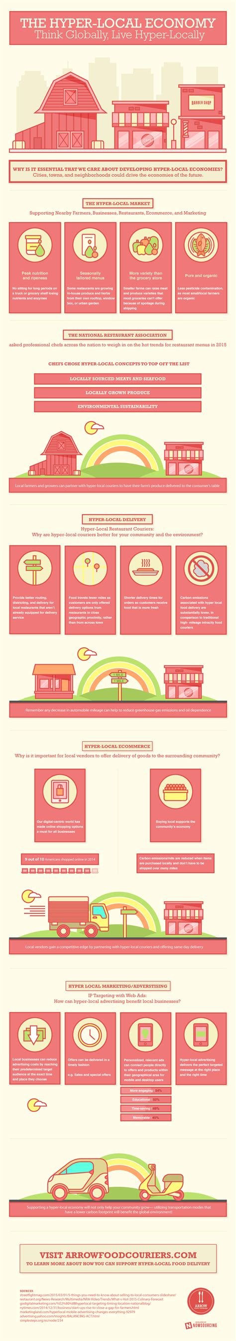 hyper cuisine hyper local food infographic visualistan