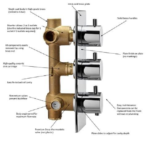 shower mixer thermostatic valve
