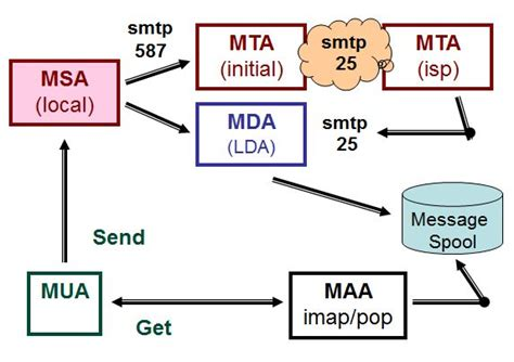 port mail submission defines difference transfer message between