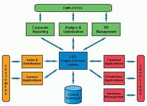 Ashwani U0026 39 S Blog  Erp Systems