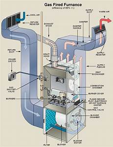 Gas Forced Air Furnace Diagram