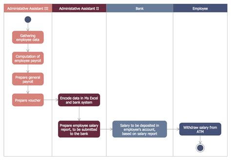 atm uml diagrams solution conceptdrawcom