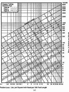 Pipe Pressure Loss Chart Water And Waste Water Supply Part 5