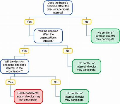 Interest Conflicts Conflict Flowchart Chart Avoiding Recused
