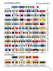U.S. Army Medals and Ribbons Chart