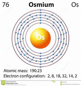 Diagram Representation Of The Element Osmium Stock Vector