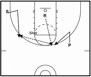 The Two Most Valuable Offensive Breakdown Drills