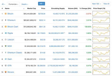 bitcoin  news latest price  bitcoin cash flucuates