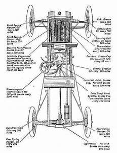 Model T Ford Forum  Model T Lubrication Routine