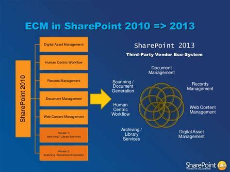 Top Ten New Ecm Features In Sharepoint 2013