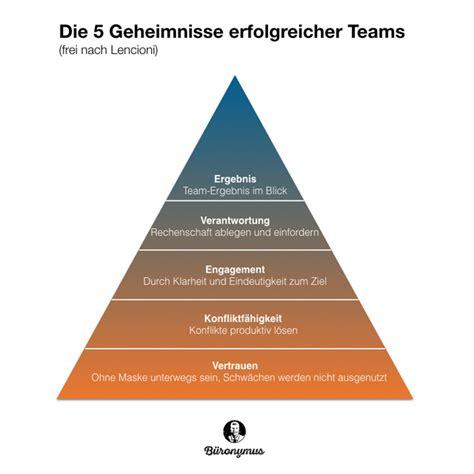 Die 5 Geheimnisse erfolgreicher Teams karriereletter