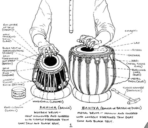 17 best tabla images on pinterest drum sets musical download full. Tabla (Indian drums)   Indian musical instruments, Music ...